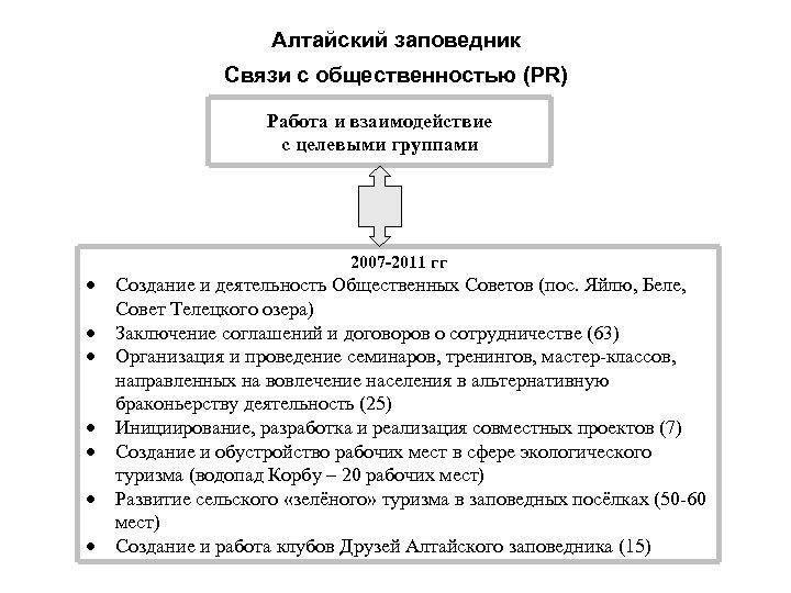 Алтайский заповедник Связи с общественностью (PR) Работа и взаимодействие с целевыми группами 2007 -2011