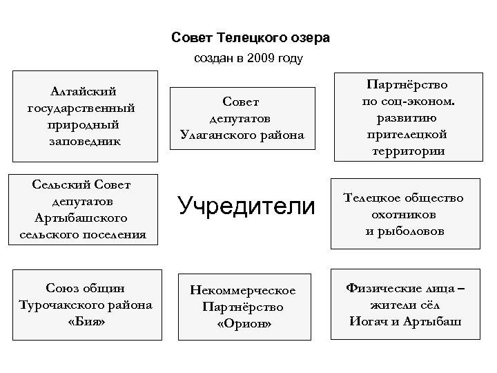 Совет Телецкого озера создан в 2009 году Алтайский государственный природный заповедник Совет депутатов Улаганского