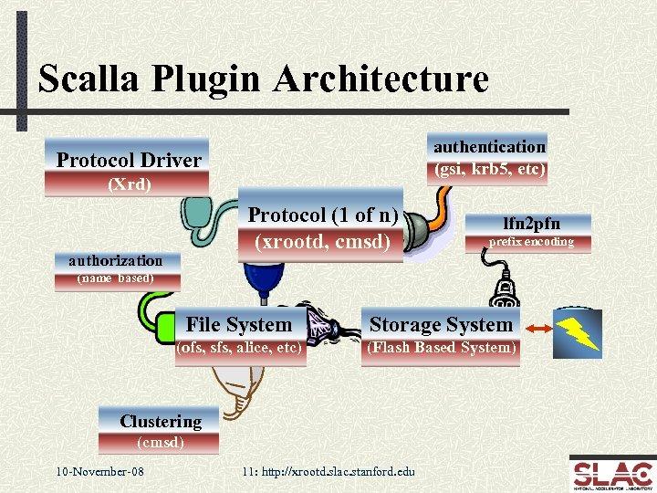 Scalla Plugin Architecture authentication (gsi, krb 5, etc) Protocol Driver (Xrd) Protocol (1 of