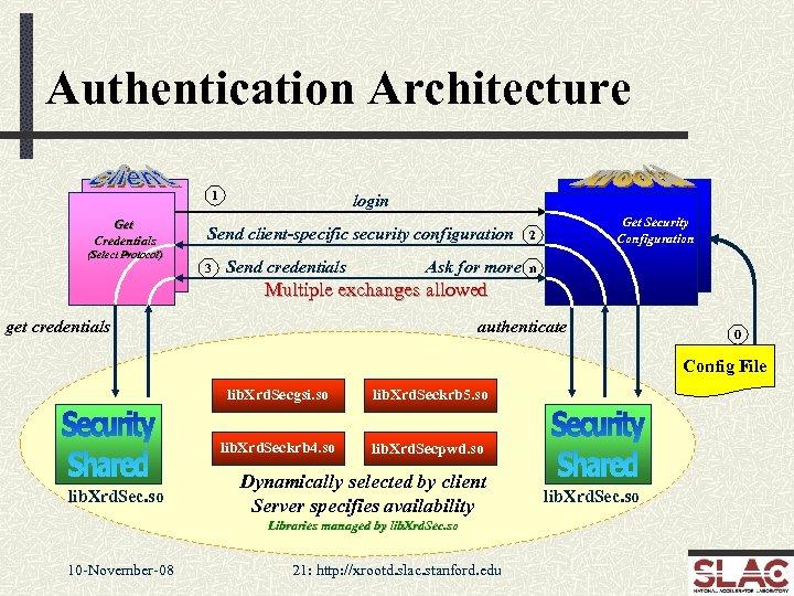 Authentication Architecture 1 Get Credentials login Send client-specific security configuration (Select Protocol) 3 Send