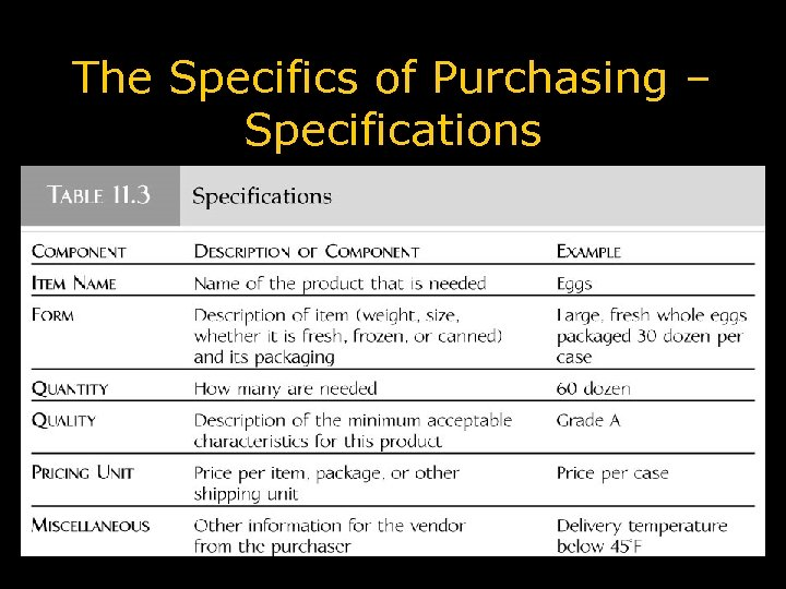 The Specifics of Purchasing – Specifications