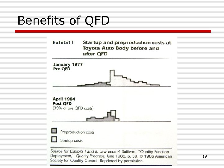 Benefits of QFD 19