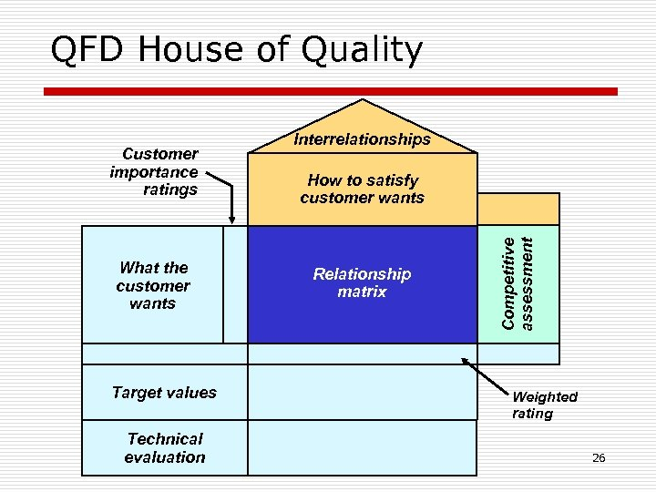 QFD House of Quality What the customer wants Target values Technical evaluation How to