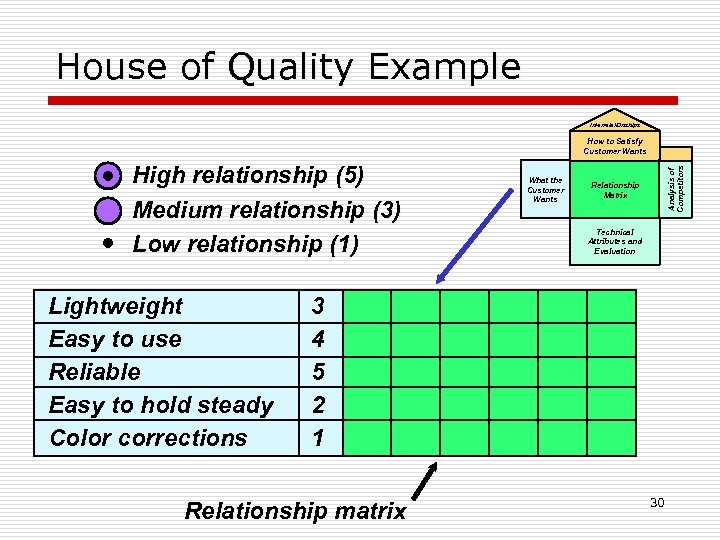 House of Quality Example Interrelationships High relationship (5) Medium relationship (3) Low relationship (1)