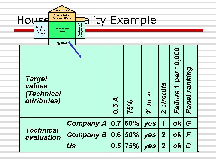 Interrelationships House of Quality Example 2 circuits 2' to ∞ 75% Target values (Technical