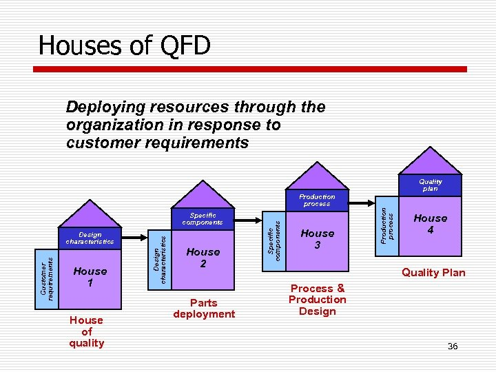 Houses of QFD Deploying resources through the organization in response to customer requirements Quality