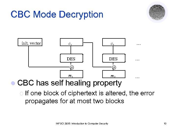 CBC Mode Decryption init. vector c 1 c 2 DES m 1 m 2