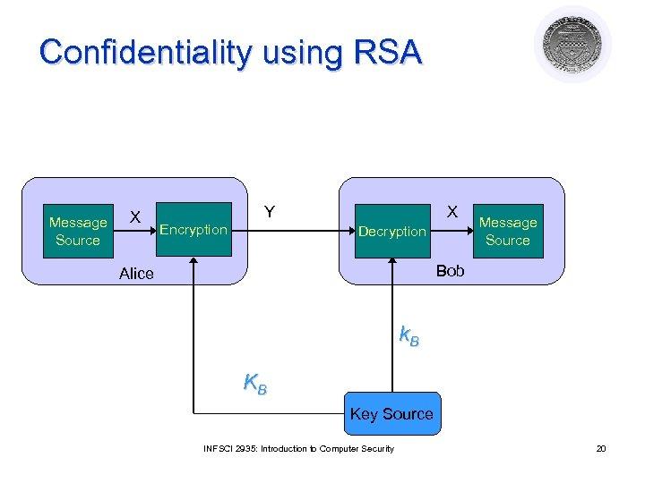Confidentiality using RSA Message Source X Y Encryption X Decryption Message Source Bob Alice