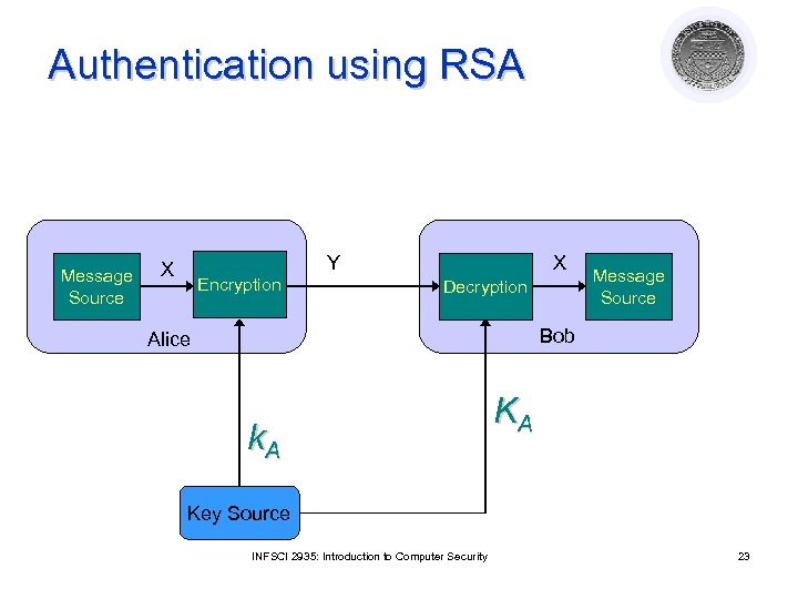 Authentication using RSA Message Source Y X Encryption X Decryption Message Source Bob Alice
