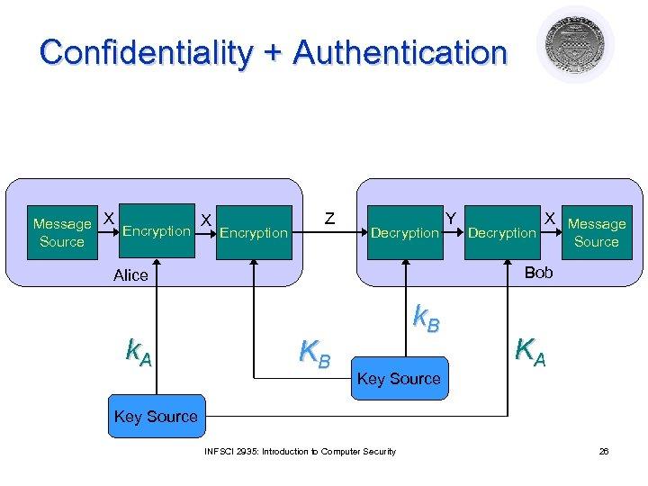 Confidentiality + Authentication Message X Encryption Source Z Decryption X Message Source Bob Alice