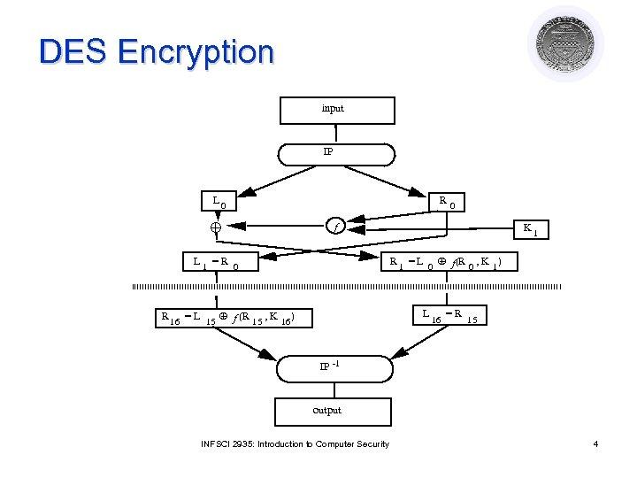 DES Encryption input IP L 0 R 0 f K 1 R 1 =
