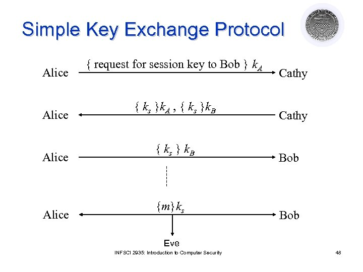 Simple Key Exchange Protocol Alice { request for session key to Bob } k.