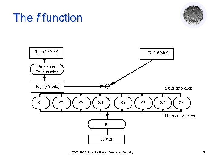 The f function Ri-1 (32 bits) Ki (48 bits) Expansion Permutation Ri-1 (48 bits)