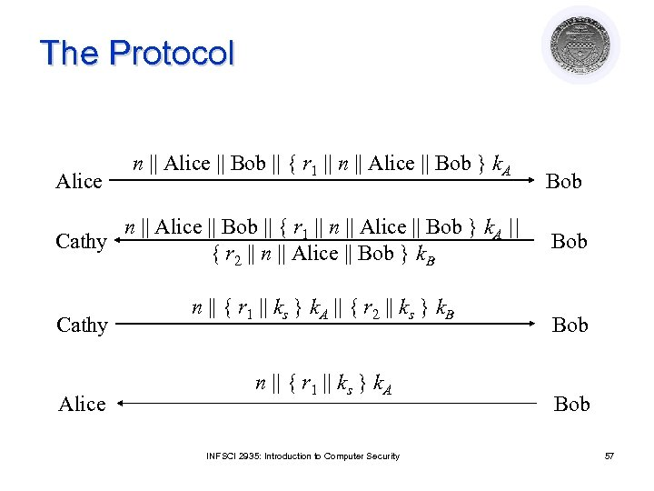 The Protocol Alice n || Alice || Bob || { r 1 || n