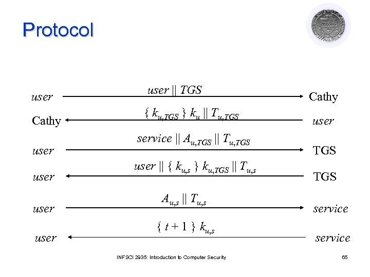 Protocol user Cathy user user || TGS { ku, TGS } ku || Tu,