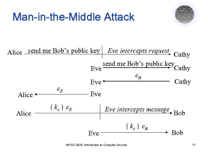 Man-in-the-Middle Attack Alice send me Bob's public key Alice Eve intercepts request Cathy send