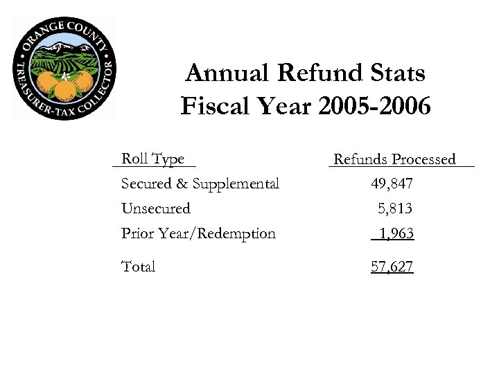 Annual Refund Stats Fiscal Year 2005 -2006 Roll Type Secured & Supplemental Refunds Processed