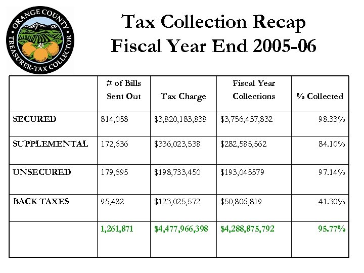 Tax Collection Recap Fiscal Year End 2005 -06 # of Bills Sent Out Tax