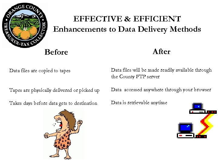 EFFECTIVE & EFFICIENT Enhancements to Data Delivery Methods Before After Data files are copied