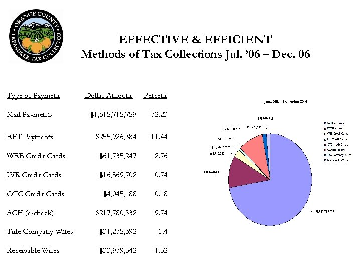 EFFECTIVE & EFFICIENT Methods of Tax Collections Jul. ' 06 – Dec. 06 Type