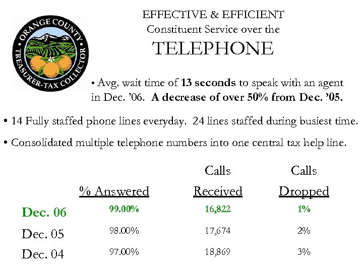 EFFECTIVE & EFFICIENT Constituent Service over the TELEPHONE • Avg. wait time of 13