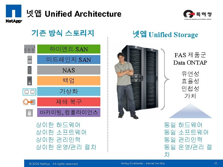 넷앱 Unified Architecture 기존 방식 스토리지 넷앱 Unified Storage 하이엔드 SAN FAS 제품군 Data