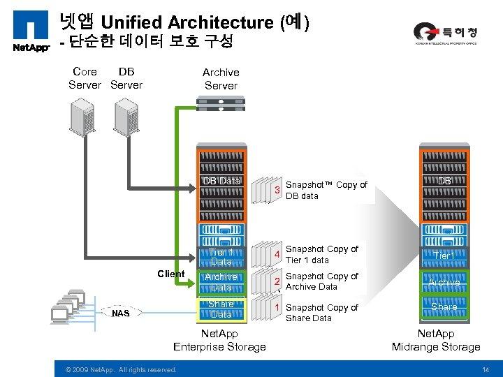 넷앱 Unified Architecture (예) - 단순한 데이터 보호 구성 Core DB Server Archive Server