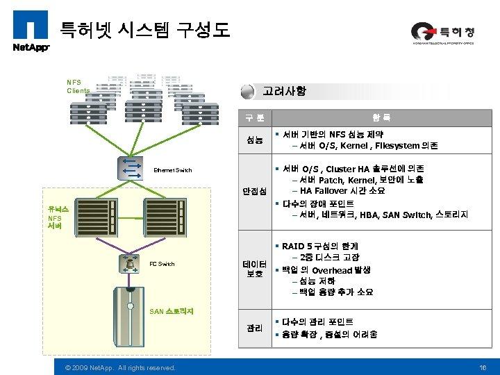 특허넷 시스템 구성도 NFS Clients 고려사항 구분 성능 Ethernet Switch 유닉스 NFS 서버 FC