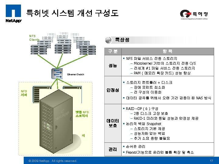 특허넷 시스템 개선 구성도 NFS Clients 특장점 구분 성능 Ethernet Switch 항목 § NFS