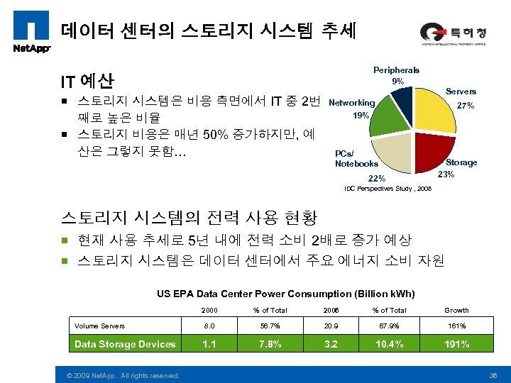 데이터 센터의 스토리지 시스템 추세 Peripherals 9% IT 예산 ¡ 스토리지 시스템은 비용 측면에서