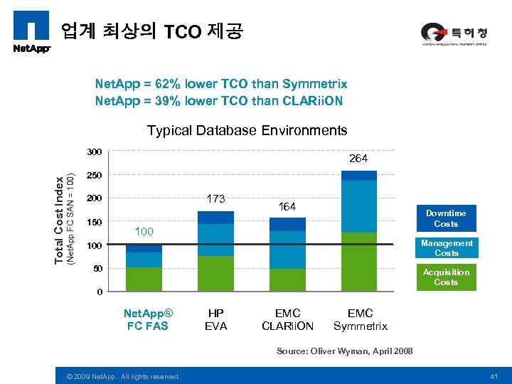 업계 최상의 TCO 제공 Net. App = 62% lower TCO than Symmetrix Net. App