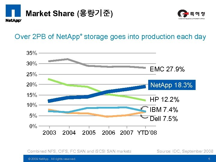 Market Share (용량기준) Over 2 PB of Net. App storage goes into production each