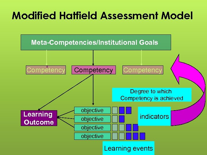 Modified Hatfield Assessment Model Meta-Competencies/Institutional Goals Competency Degree to which Competency is achieved Learning