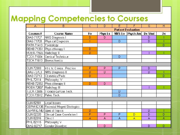 Mapping Competencies to Courses