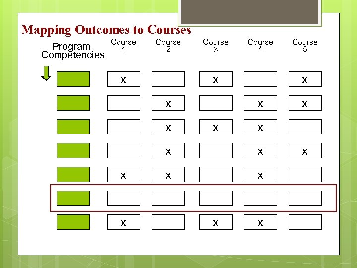 Mapping Outcomes to Courses Program Competencies Course 1 Course 2 x Course 3 Course