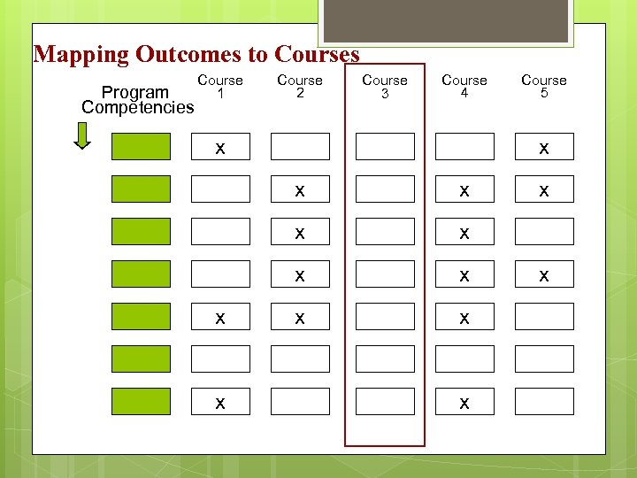Mapping Outcomes to Courses Program Competencies Course 1 Course 2 Course 3 Course 4