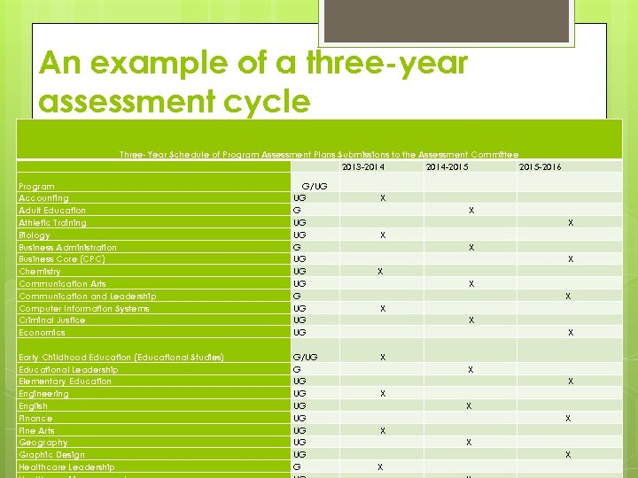 An example of a three-year assessment cycle Three-Year Schedule of Program Assessment Plans Submissions