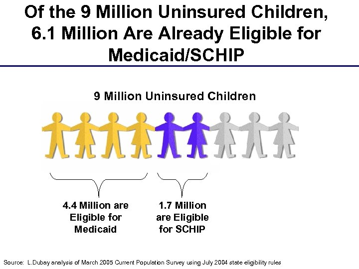 Of the 9 Million Uninsured Children, 6. 1 Million Are Already Eligible for Medicaid/SCHIP