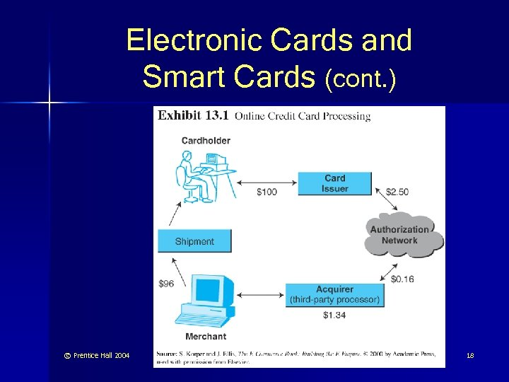 Electronic Cards and Smart Cards (cont. ) © Prentice Hall 2004 18