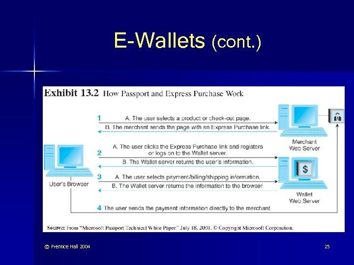 E-Wallets (cont. ) © Prentice Hall 2004 25