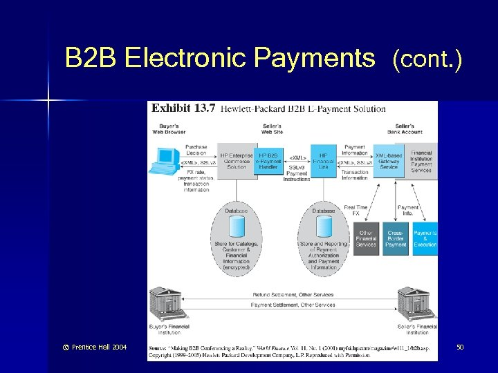 B 2 B Electronic Payments (cont. ) © Prentice Hall 2004 50
