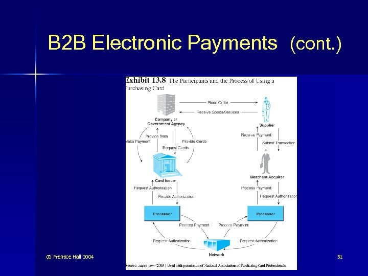 B 2 B Electronic Payments (cont. ) © Prentice Hall 2004 51