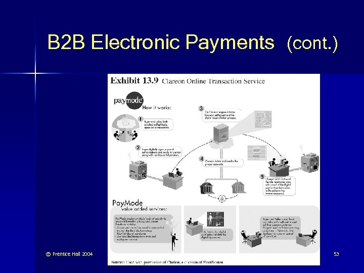 B 2 B Electronic Payments (cont. ) © Prentice Hall 2004 53