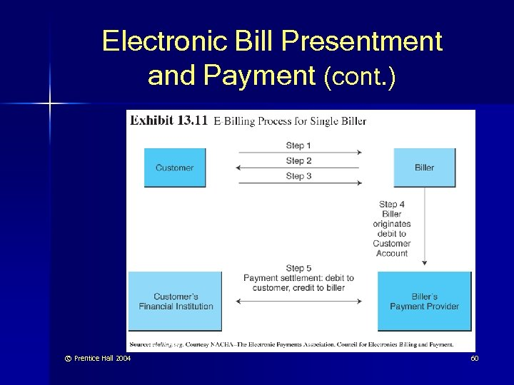 Electronic Bill Presentment and Payment (cont. ) © Prentice Hall 2004 60