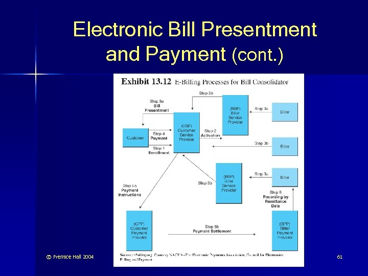Electronic Bill Presentment and Payment (cont. ) © Prentice Hall 2004 61