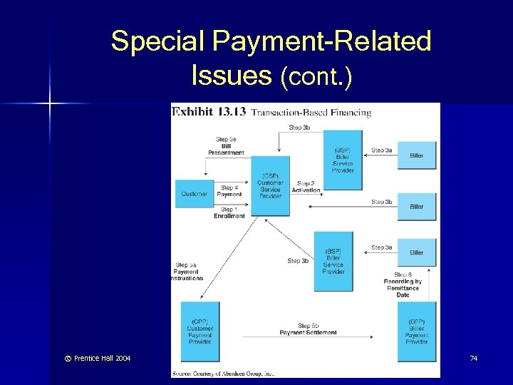 Special Payment-Related Issues (cont. ) © Prentice Hall 2004 74