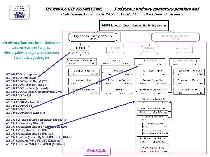 TECHNOLOGIE KOSMICZNE, Piotr Orleański struktura konsorcjum - dokładne ustalenie zakresów prac, obowiązków i odpowiedzialności