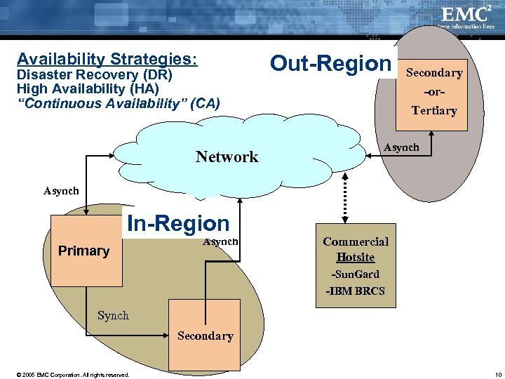 "Availability Strategies: Disaster Recovery (DR) High Availability (HA) ""Continuous Availability"" (CA) Network Out-Region Secondary"