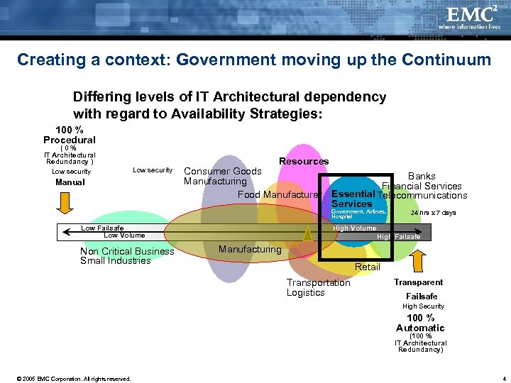 Creating a context: Government moving up the Continuum Differing levels of IT Architectural dependency