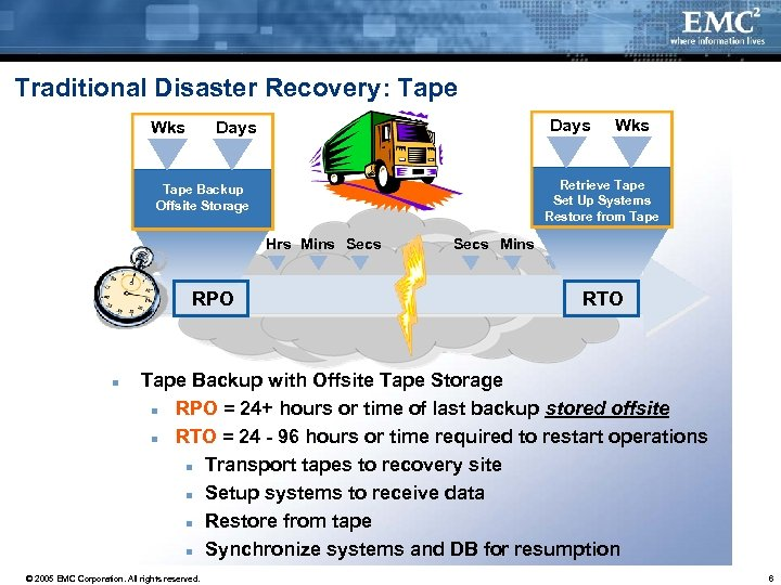 Traditional Disaster Recovery: Tape Wks Days Tape Backup Offsite Storage Wks Days Hrs Mins
